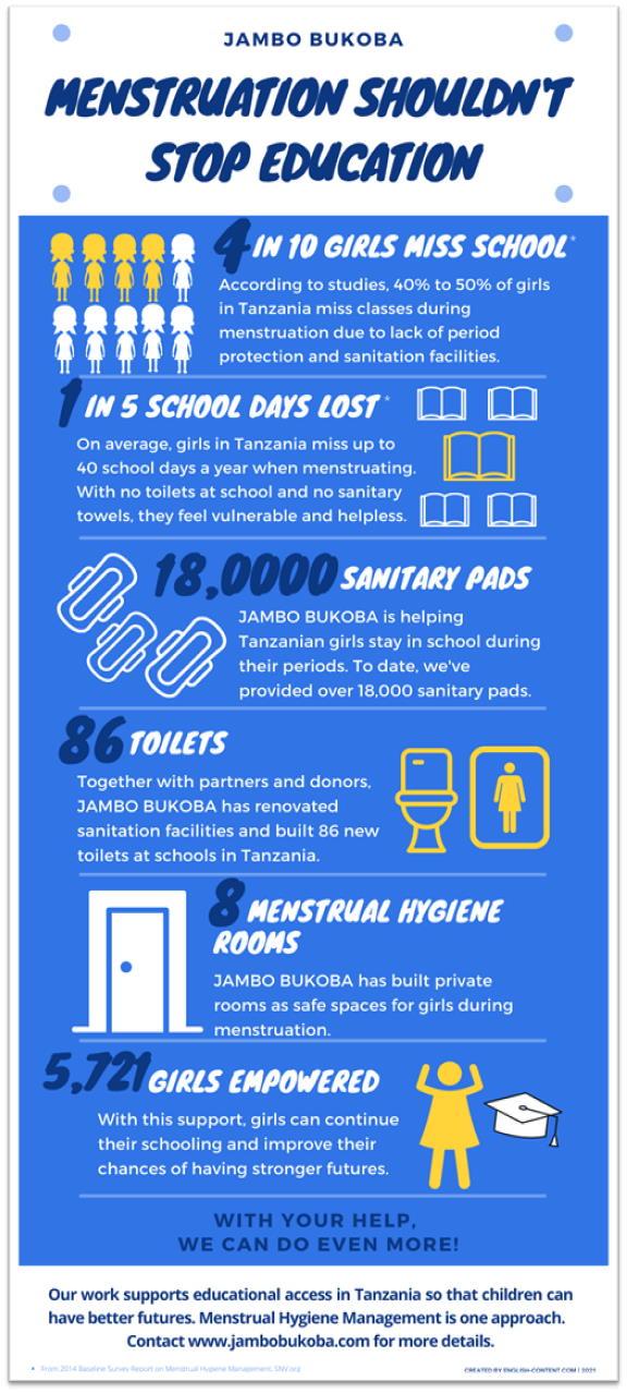 jambo bukoba menstruation should not stop education infographic